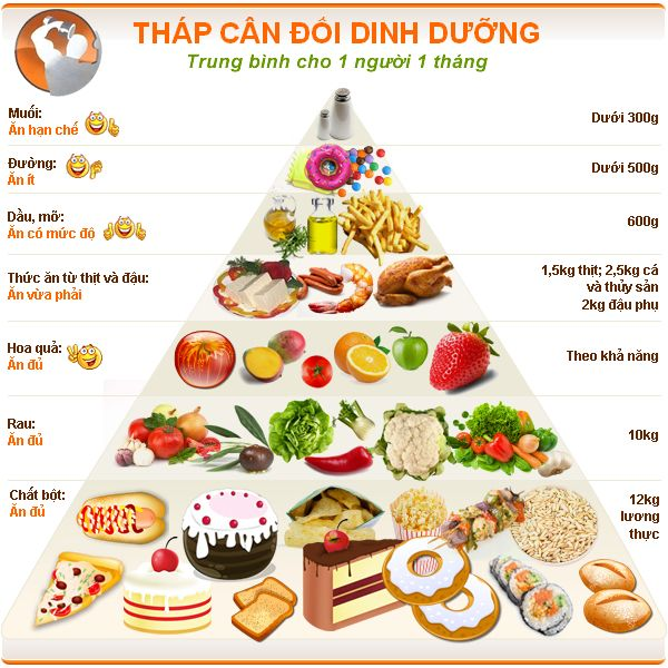 che-do-dinh-duong-tap-the-hinh