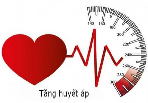 Tăng huyết áp và các yếu tố nguy cơ ảnh hưởng đến tim mạch
